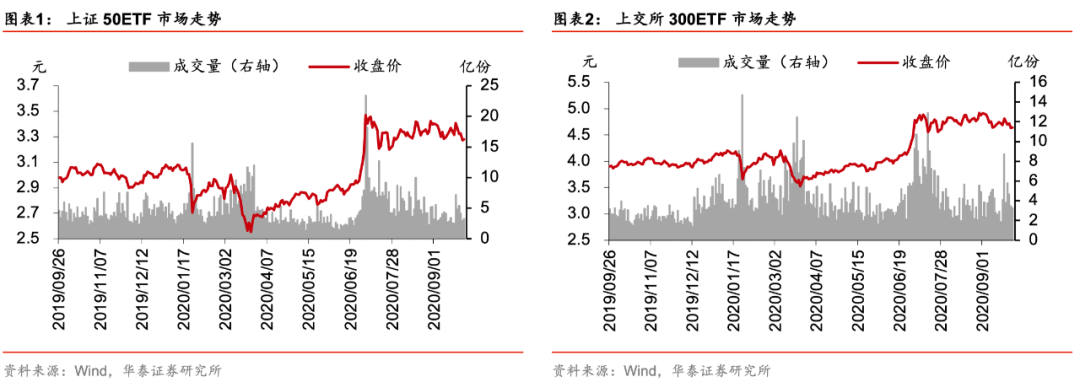 【华泰金工林晓明团队】上周标的下跌,历史波动率增大——期权期货周报20200928