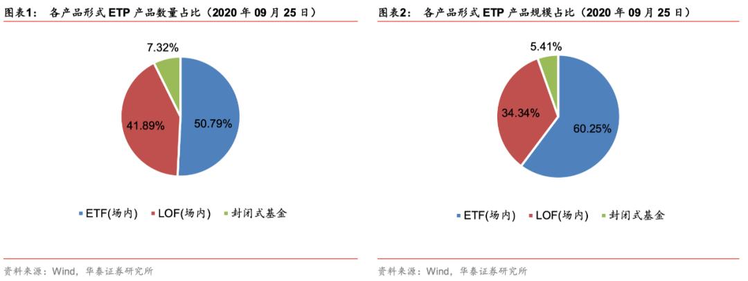 【华泰金工林晓明团队】生物医药相关ETF逆势上涨——ETP 与量化基金周报20200927