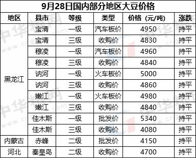 9月28日国内部分地区大豆价格汇总