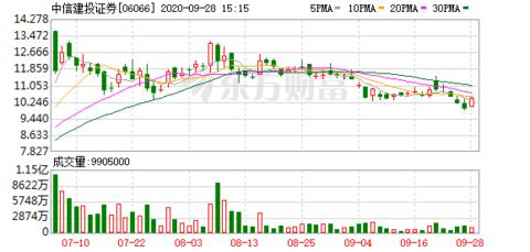 中信建投证券(06066-HK)涨5.05%