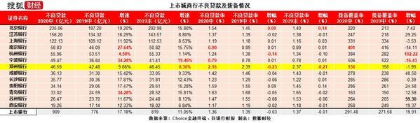"""郑州银行陷7.66亿元金融借款合同纠纷 不良贷款率""""破2""""属上市银行唯一"""