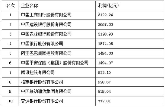 2020中国企业500强发布,华为、苏宁、阿里等入围