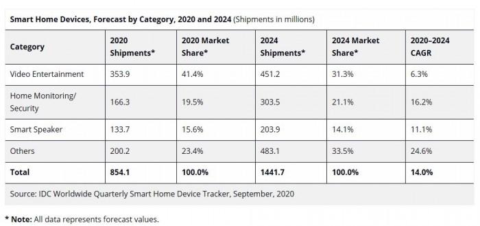 [图]IDC:尽管受疫情影响 但全球智能家居设备仍保持增长势头