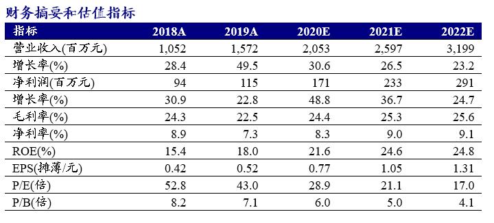 【新时代传媒】元隆雅图(002878.SZ):2020年Q3净利预计同比增长71%-145%,业务发展步入快车道