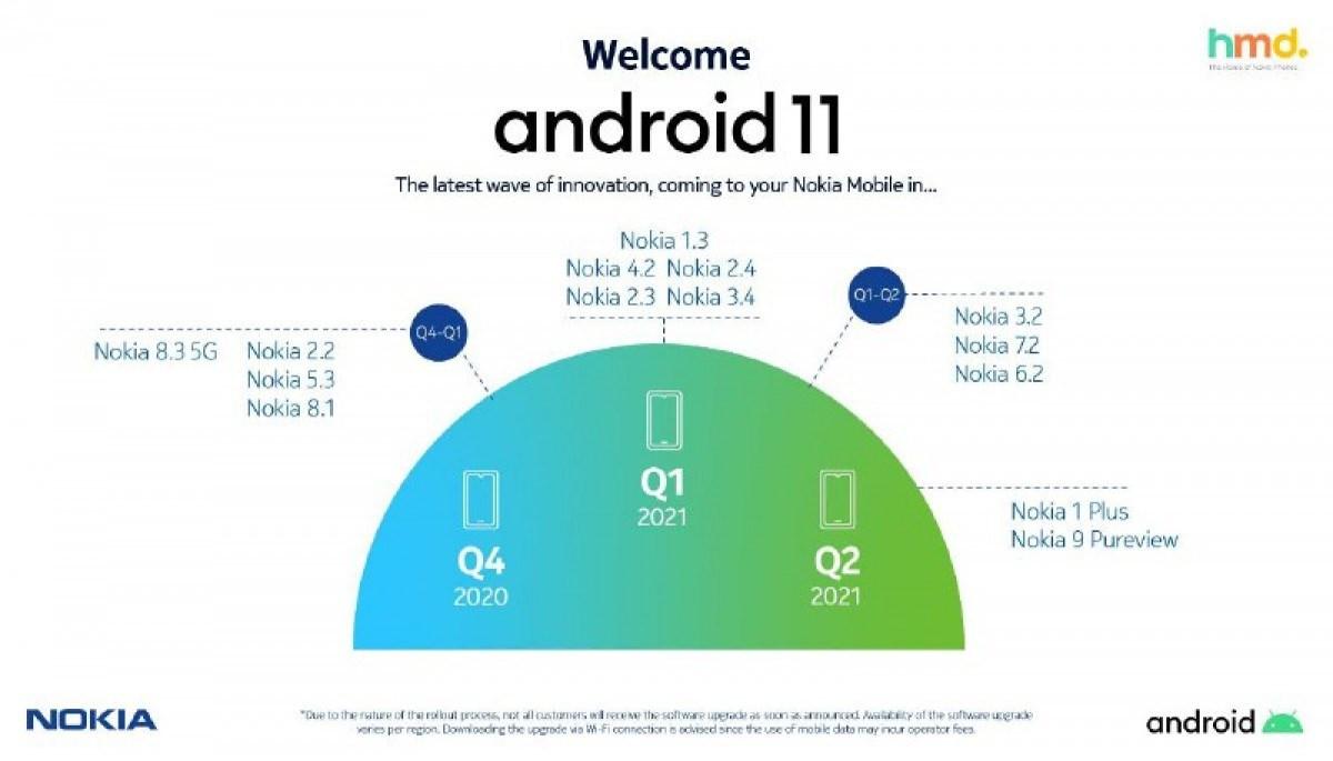 HMD 发布诺基亚手机 Android 11 更新时间表,随后撤回