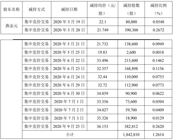宝莱特2名股东合计减持231.2万股 套现约6216.26万元