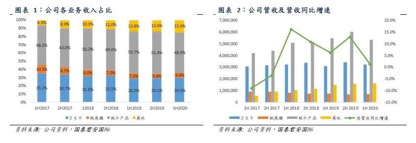国泰君安国际:恒安国际(01044)利润率延续改善趋势,电商渠道增长有望修复