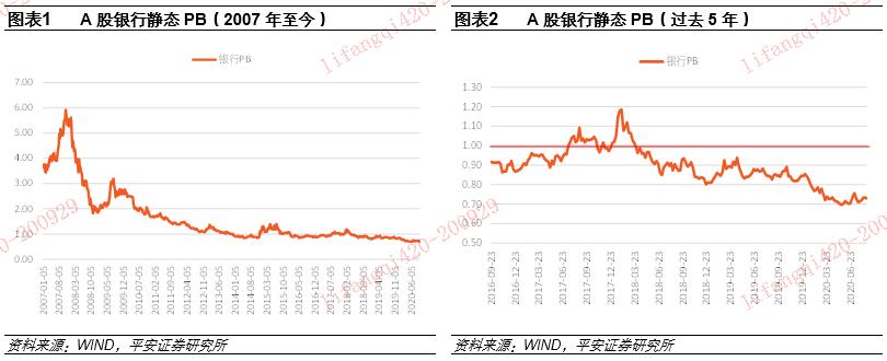 【平安金融】银行估值研究专题:分化格局加剧,龙头溢价持续