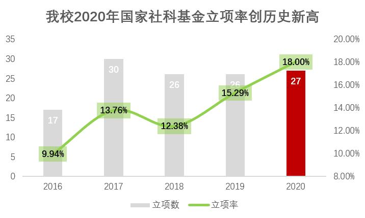 27项!上海师大2020年国家社科基金项目立项斩获佳绩图片