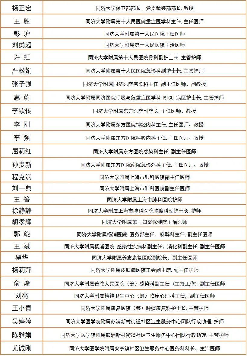 """致敬英雄!同济一批""""抗疫""""先进集体和先进个人获得上海市表彰图片"""