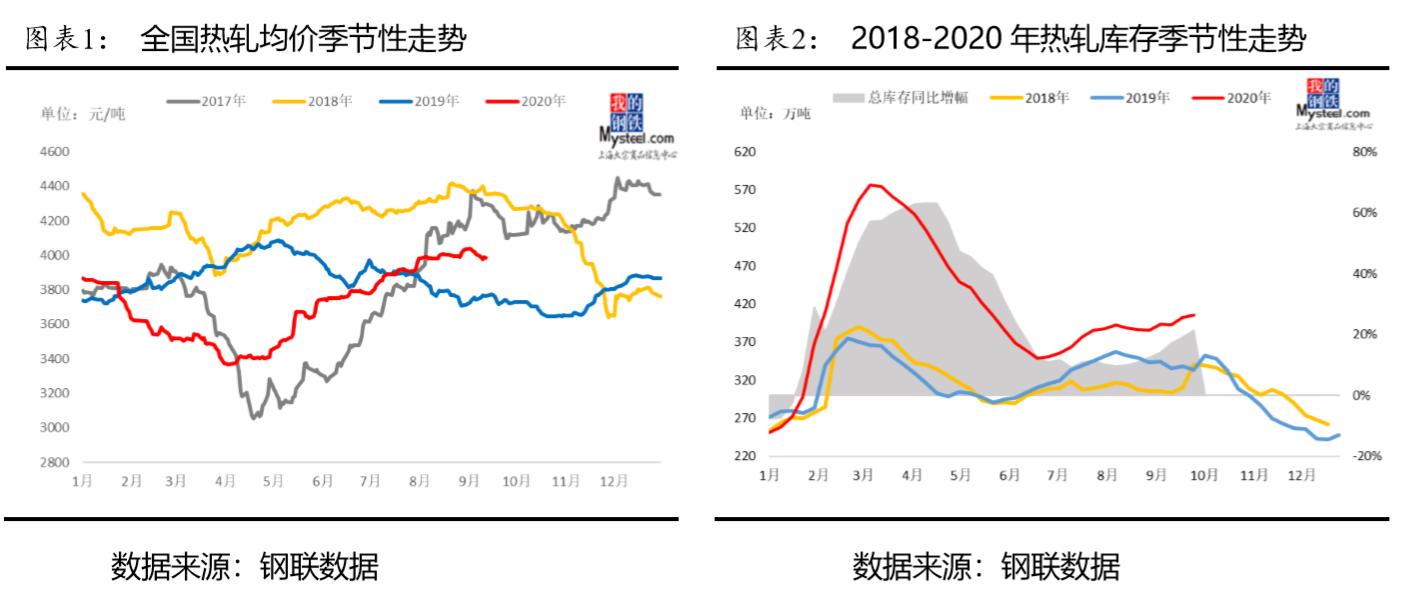 节后预测:全国热轧市场短期趋弱,4季度或有回升空间