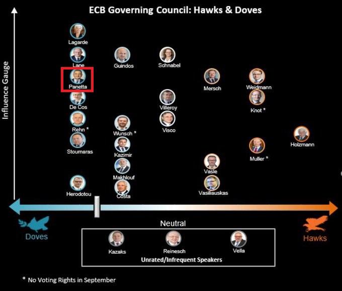 鹰鸽矛盾加剧!欧洲央行内部分歧严重 拉加德恐面临严峻挑战?