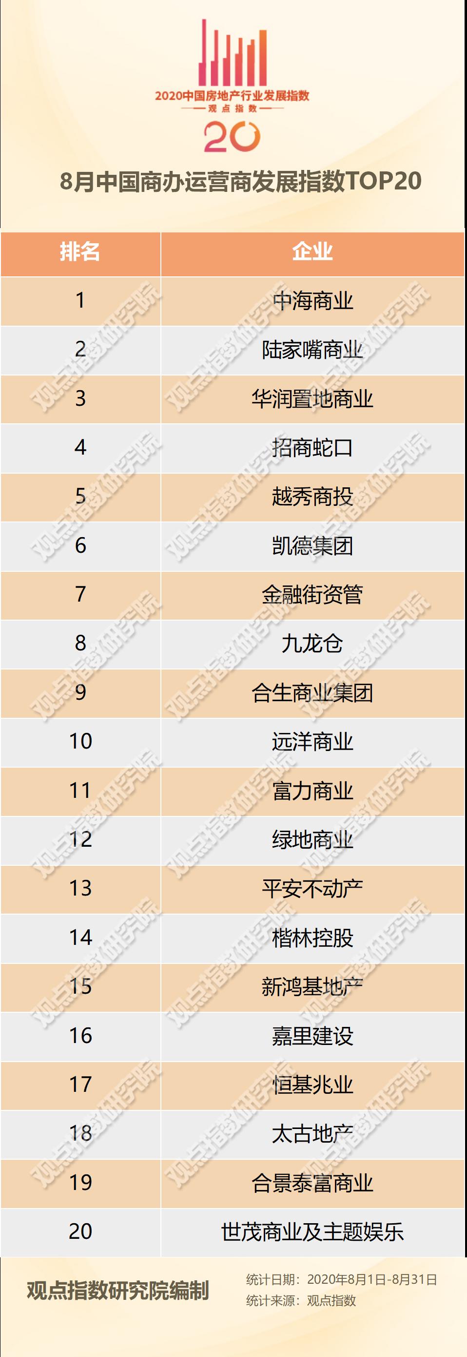 8月中国商办运营商TOP20报告·观点月度指数