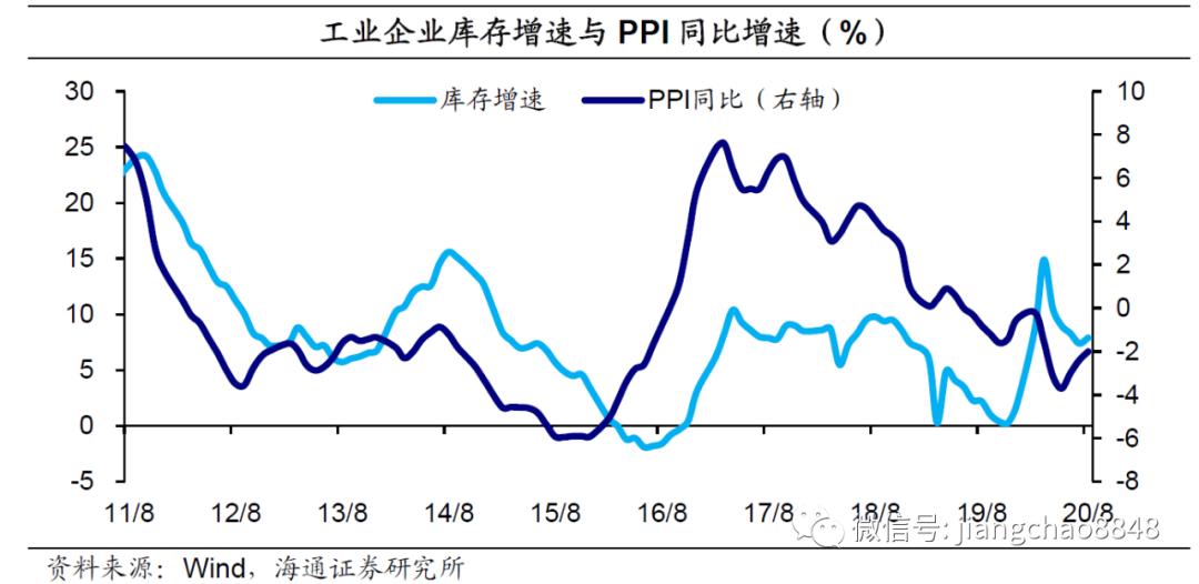 工业利润增速稳定,企业库存由去转补——1-8月工业企业利润数据点评(海通宏观 陈兴、侯欢)
