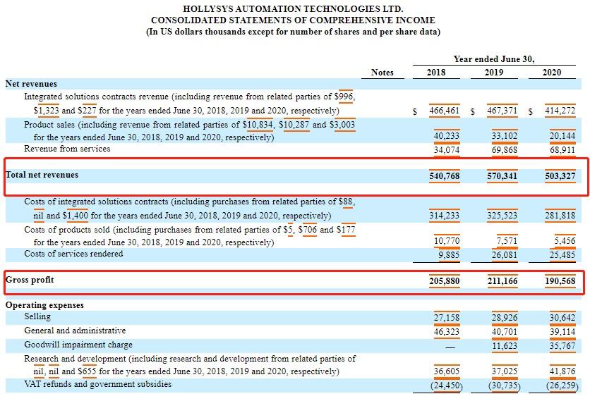 和利时自动化(HOLI.US)2020财年年报:营收5亿美元,归母净利润同比下降36.6%