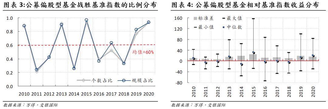 洪灝:从基金经理的投资行为看中国市场的投资机会