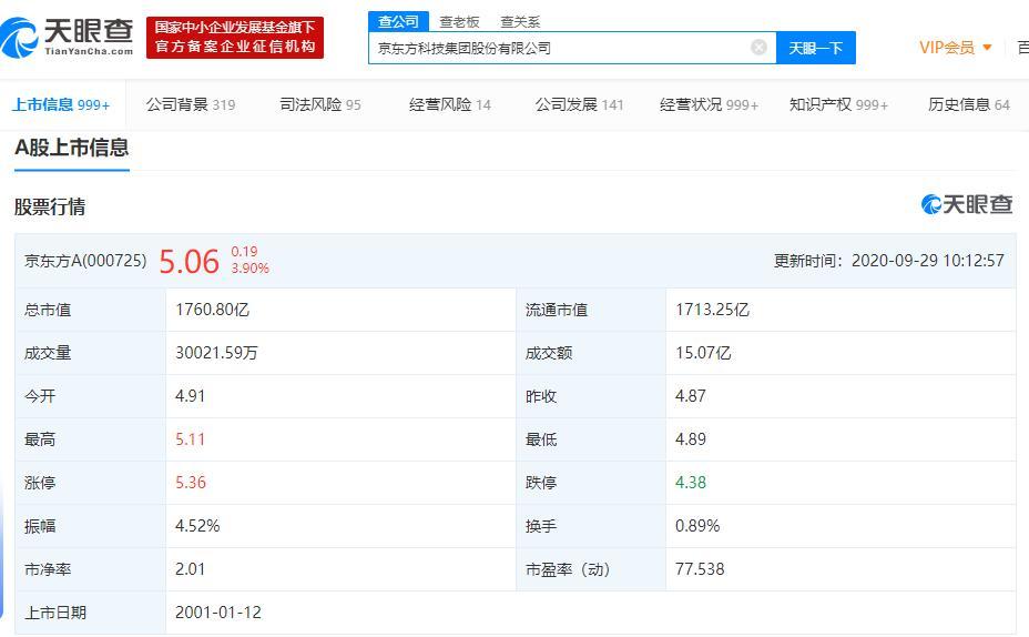 京东方A涨超4%!面板9月价格延续上涨