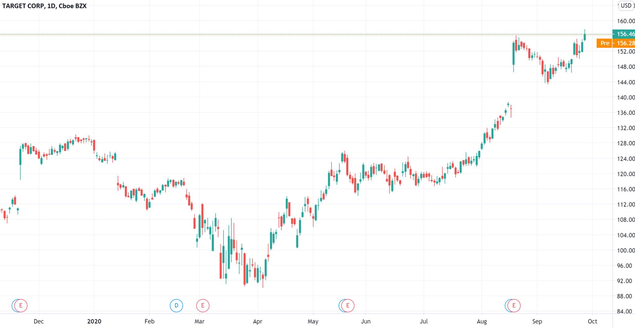 """塔吉特百货正面迎战亚马逊 美国零售史上最早""""年末购物季""""正式定档"""