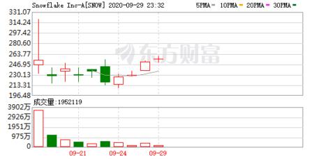 华尔街:巴菲特持仓涨幅最快的5只股中 这只股每年还能涨35%