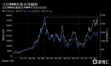 重回30年巅峰 谁拯救了日本股市?