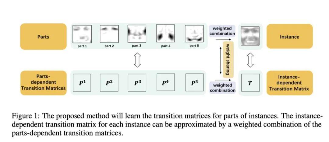 西电学子夏晓波论文被国际顶会NeurIPS2020录用