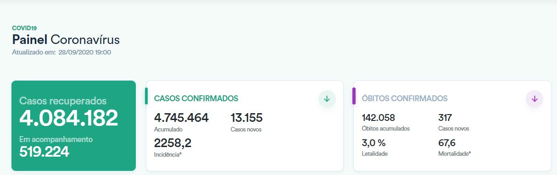 巴西单日新增确诊病例逾1.3万例 累计超474万例