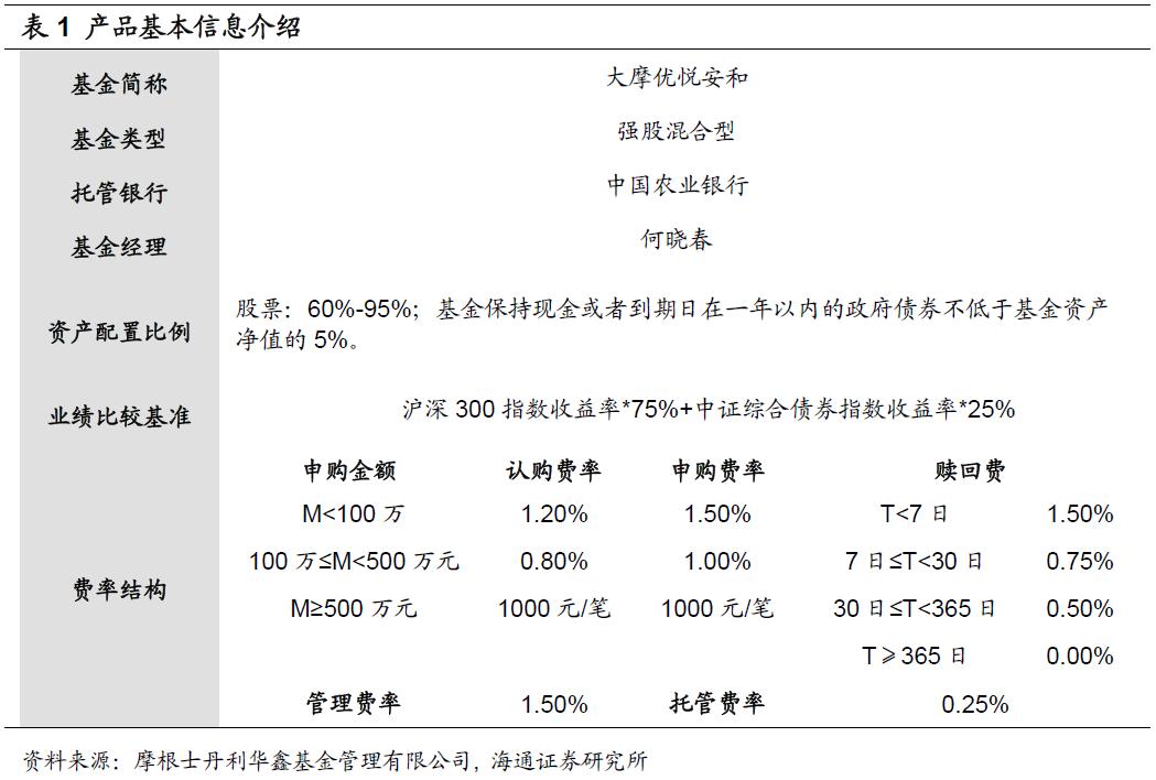 大摩优悦安和基金投资价值分析