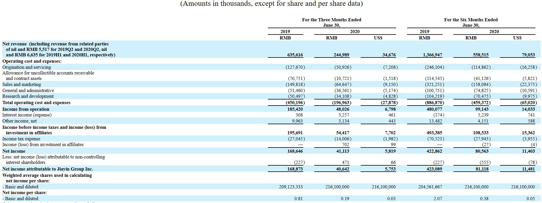 跌22.67%,嘉银金科Q2净利润同比减少75.6%,机构资金占比达98.6%