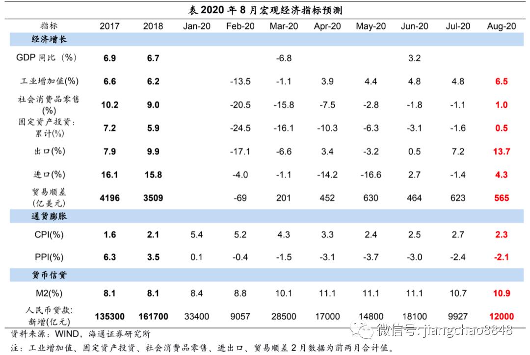 经济继续改善,信用持续扩张 ——2020年8月经济数据前瞻 (海通宏观陈兴、应镓娴)