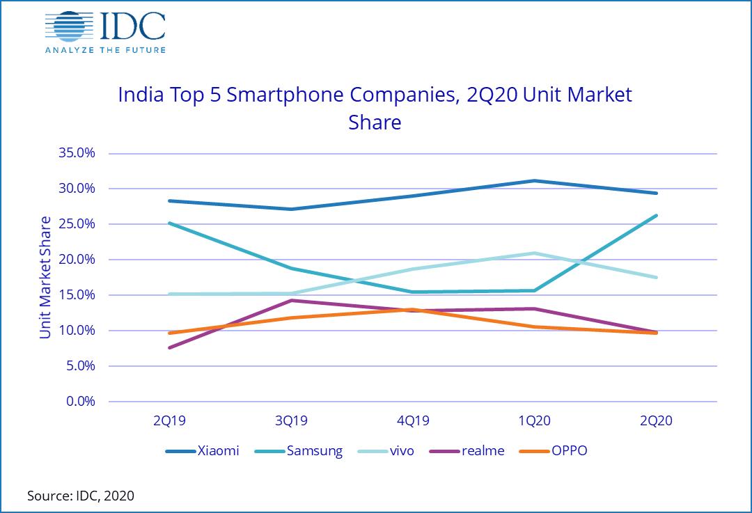 IDC:2020年Q2印度智能手机出货量为1820万部 同比下降50.6%