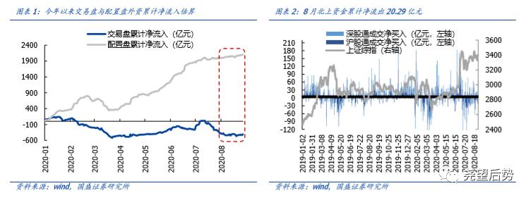 【国盛策略 | 陆股通月报】北上小幅流出,交易盘影响趋弱*第11期