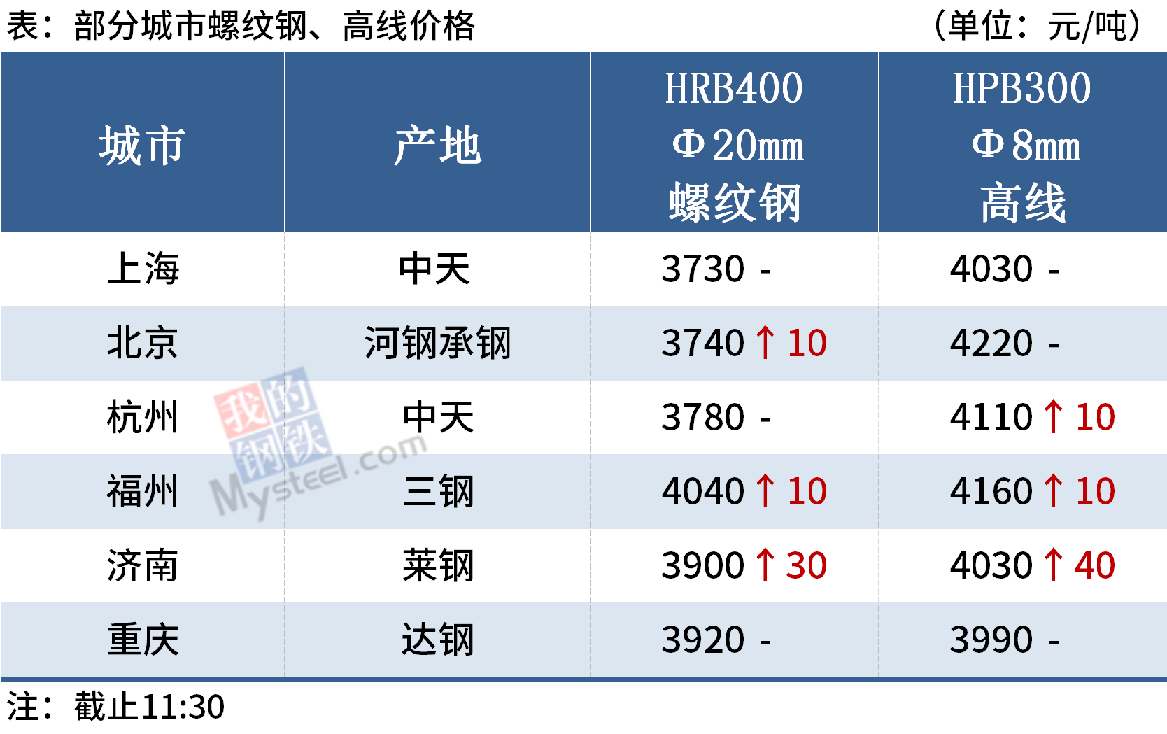 Mysteel午报:钢价稳中有涨,京唐港铁矿石报价960