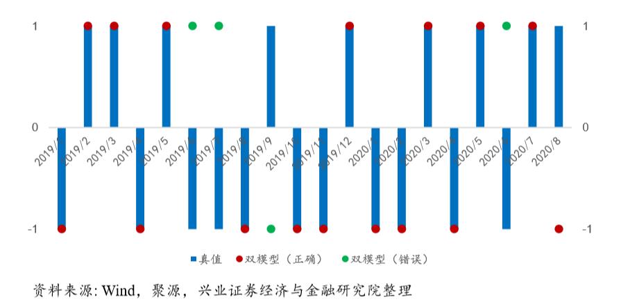 【兴证金工徐寅于明明团队】市值风格预判月报2020年9月:9月看好小盘股