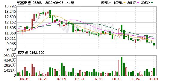 高鑫零售(06808-HK)跌3.25%