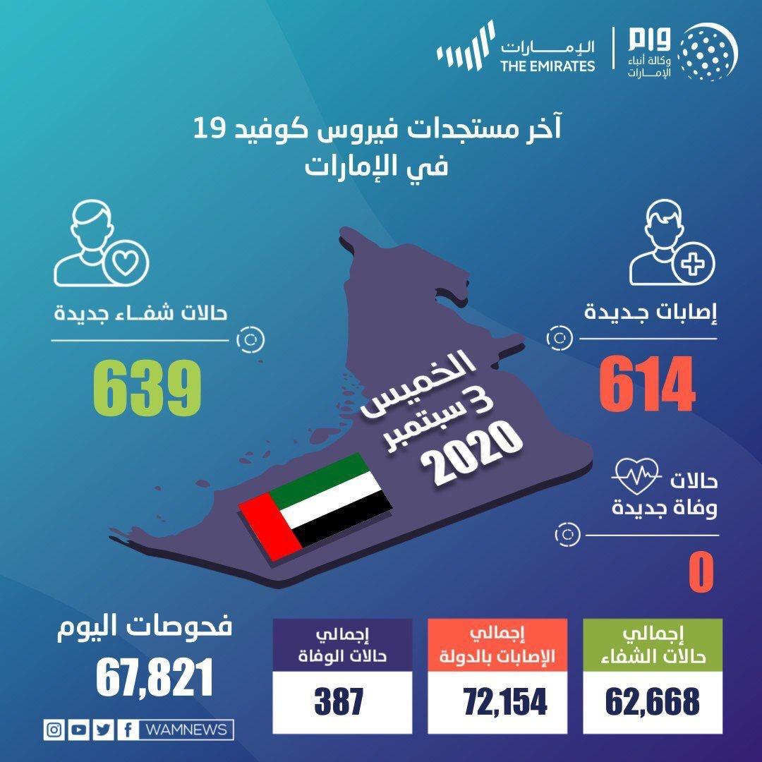 阿联酋新增614例新冠肺炎确诊病例 累计确诊72154例