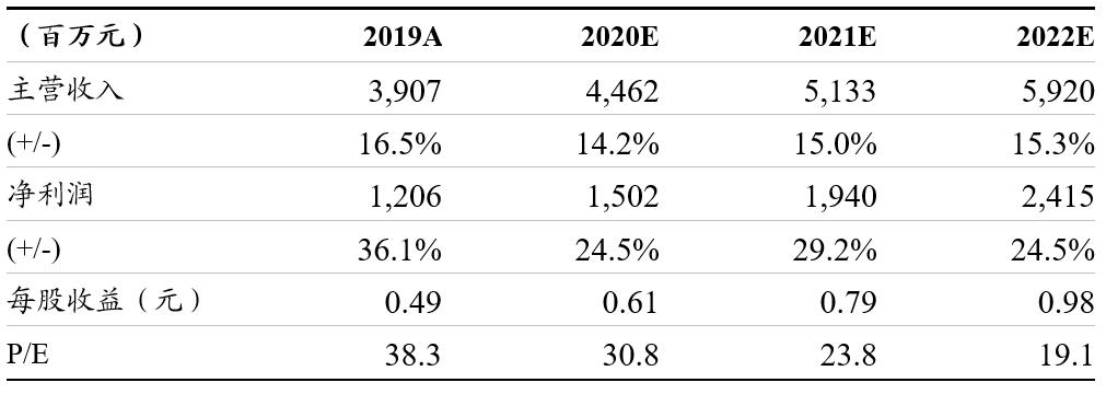 浙商纺服 | 南极电商:股权激励方案调整利好长期发展,继续推荐