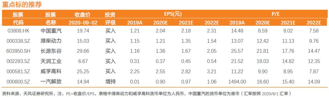 【天风汽车】8月重卡销量同比+75%,Q3景气持续