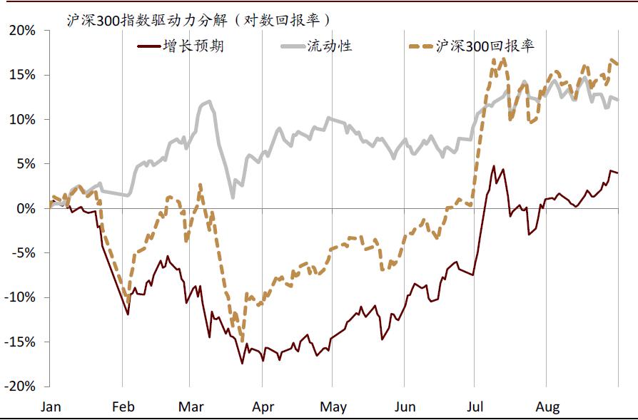 中金:9月大类资产继续低配债券