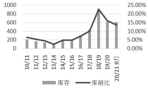 豆粕  价格重心缓慢抬升