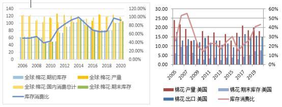 棉花:消费好转VS新棉上市 期价或缓慢上涨