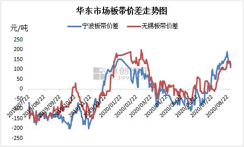 调研230家钢厂及贸易商!华东市场带钢9月走势如何?