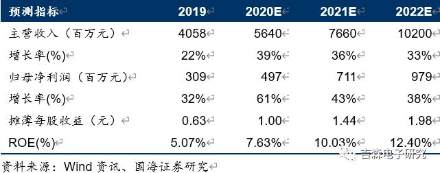 【中报点评】北方华创:2020H1业绩符合预期,国产替代助力快速成长