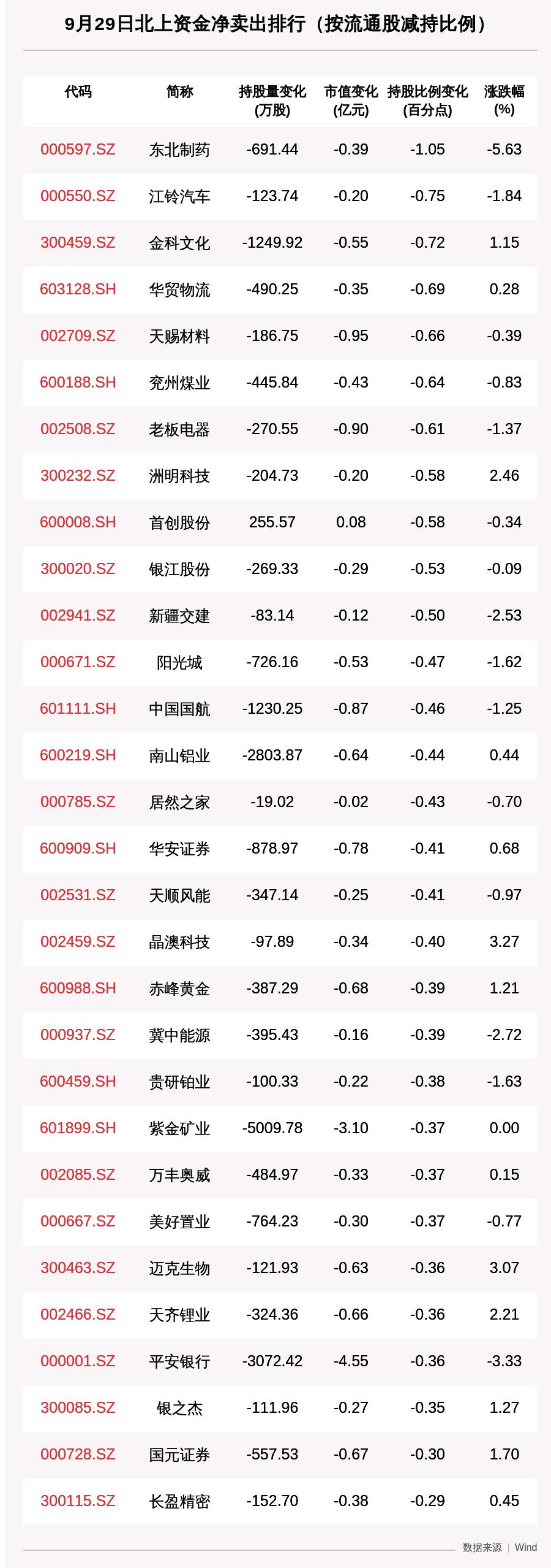 北向资金动向曝光:抛售中国平安6.8亿 这30只股昨遭