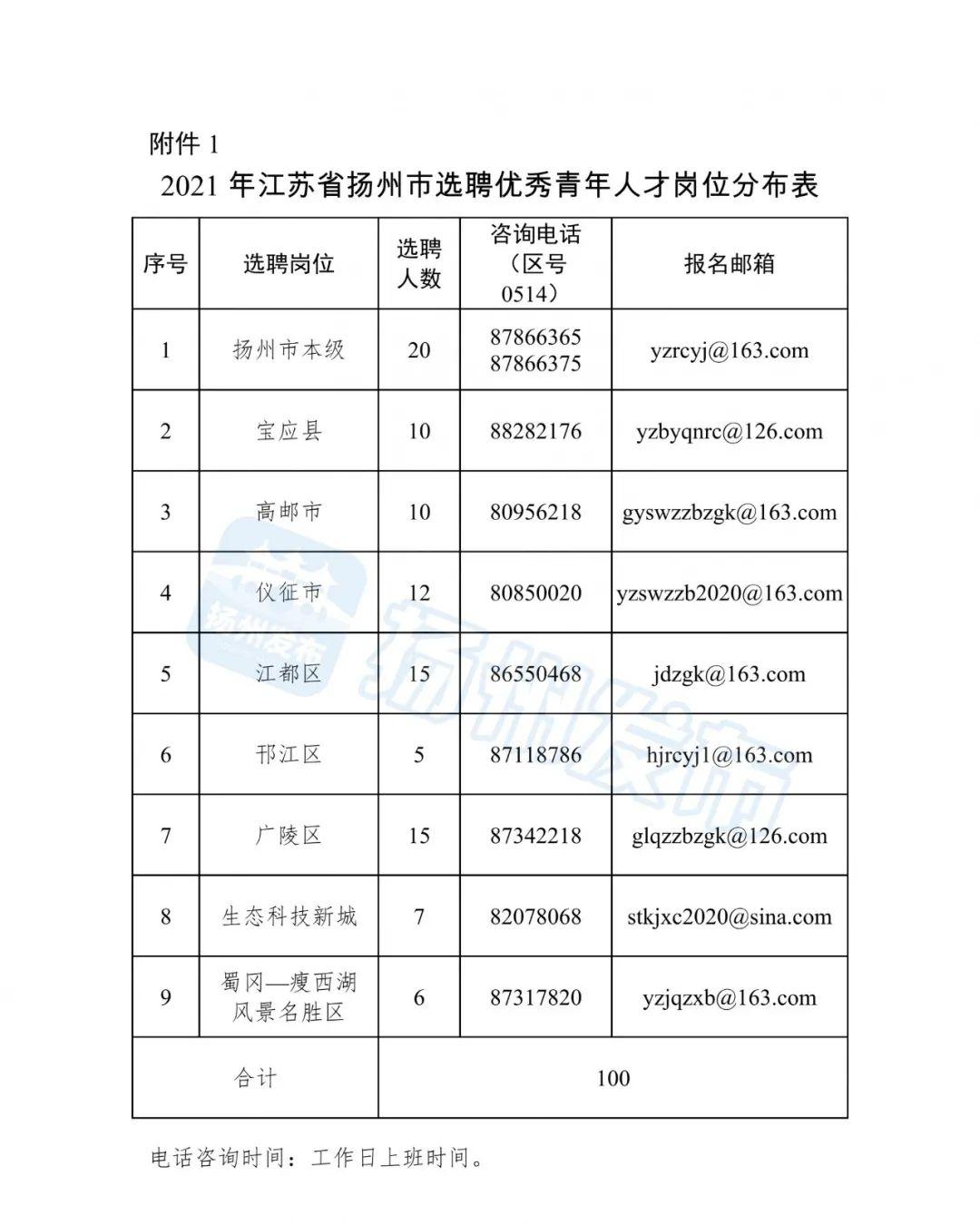 2021年江苏省扬州市选聘优秀青年人才公告图片