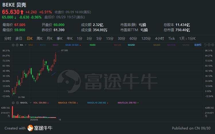 一图流 | 市值超小米、网易,贝壳挤进中国互联网TOP10