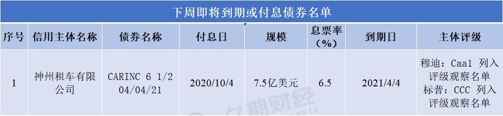 下周中资离岸债发行主体付息/到期一览表:神州租车(00699.HK)