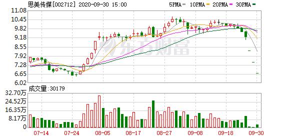 思美传媒(002712)龙虎榜数据(09-30)