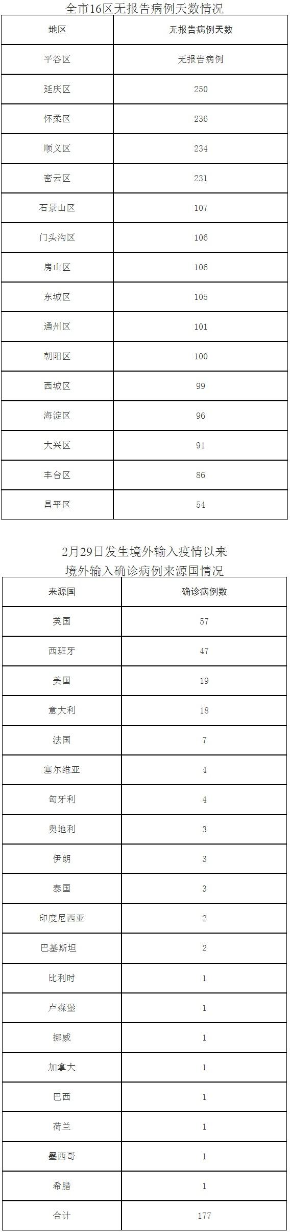 北京9月29日无新增报告新冠肺炎确诊病例图片