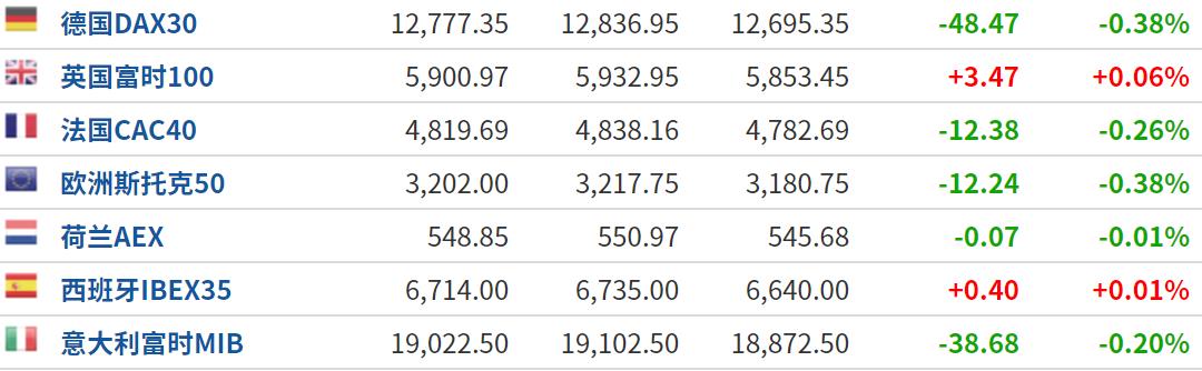 美股盘前:大选辩论拖累市场情绪 三大期指窄幅震荡