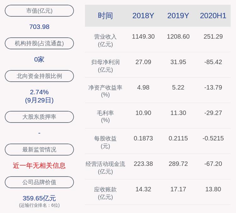 东方航空:股东均瑶集团质押1.36亿股,累计质押率93.61%